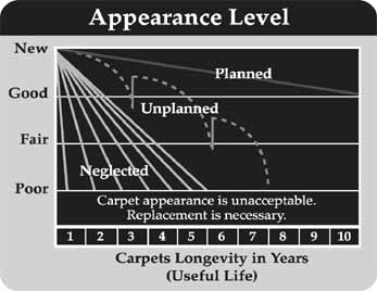 Carpet_Graph